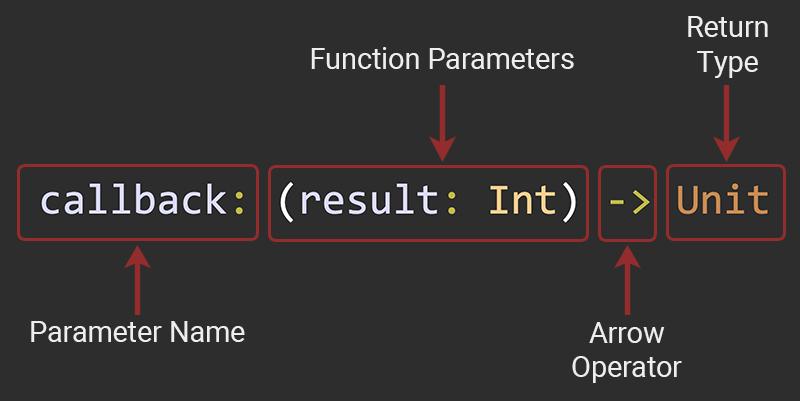 Higher Order Functions in Kotlin